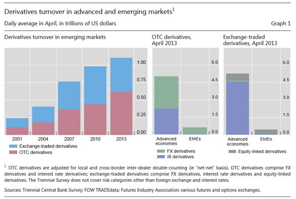 World-Derivative-markets01